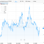 foreign currency exchange pound euro spanish property