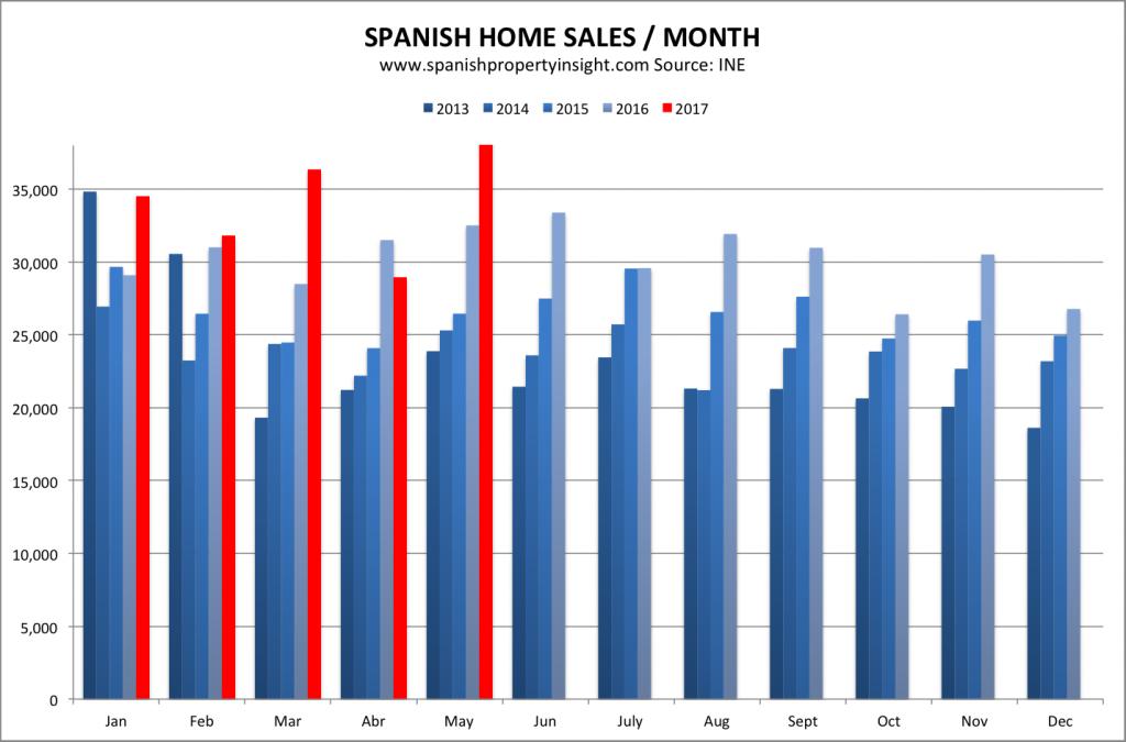 spanish property market 2017