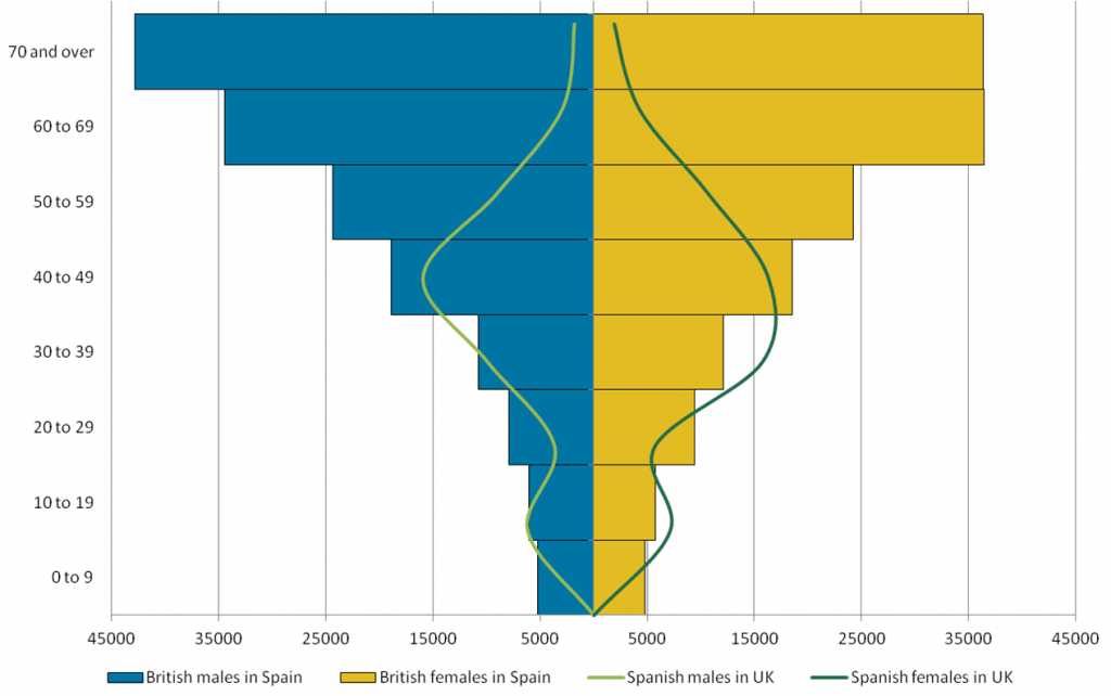British expats in Spain population by age group 2016 and Spanish expats in UK compared