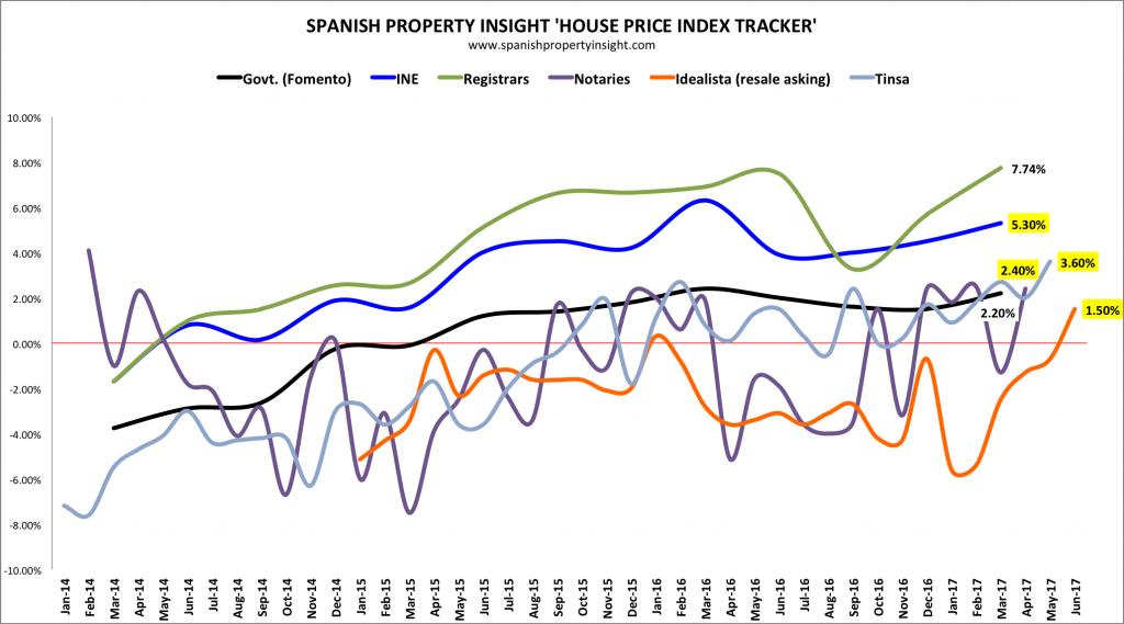 spanish property prices june 2017