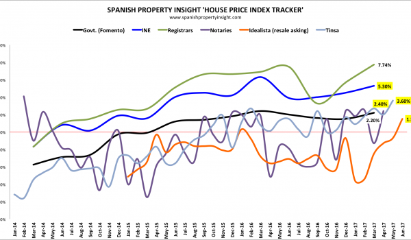 spanish property prices june 2017