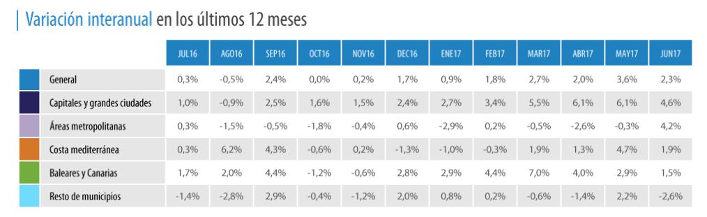 tinsa spanish house price index june 2017
