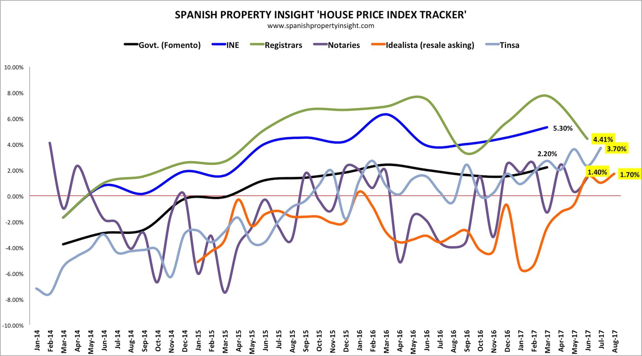 spanish house price index