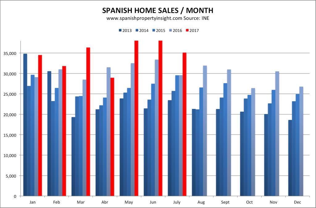 spanish property market homes sales july 2017