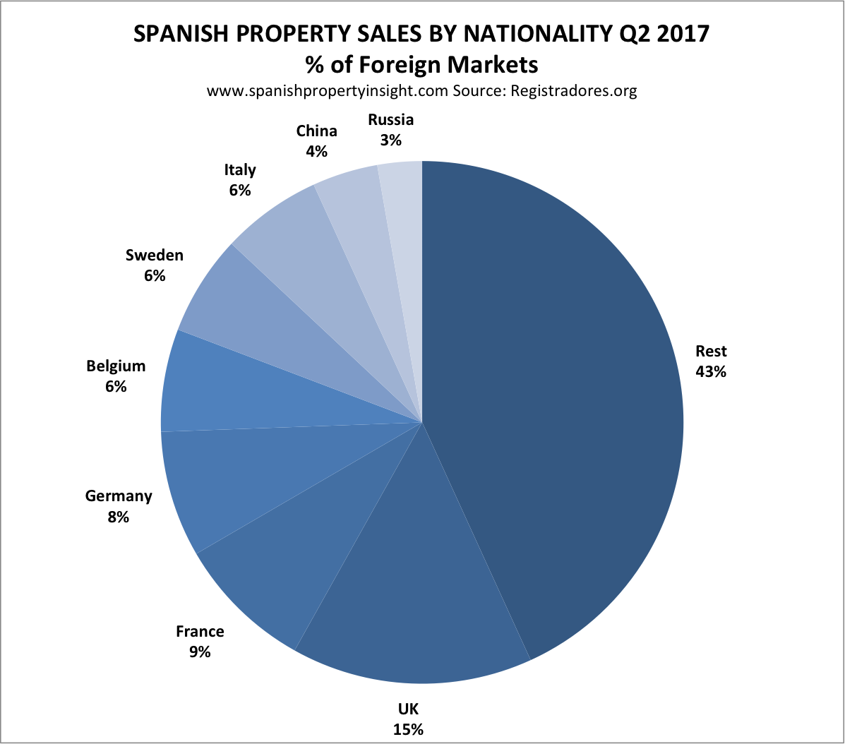 foreign demand for spanish homes Q2 2017