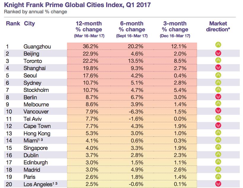 prime spanish property house price ranking