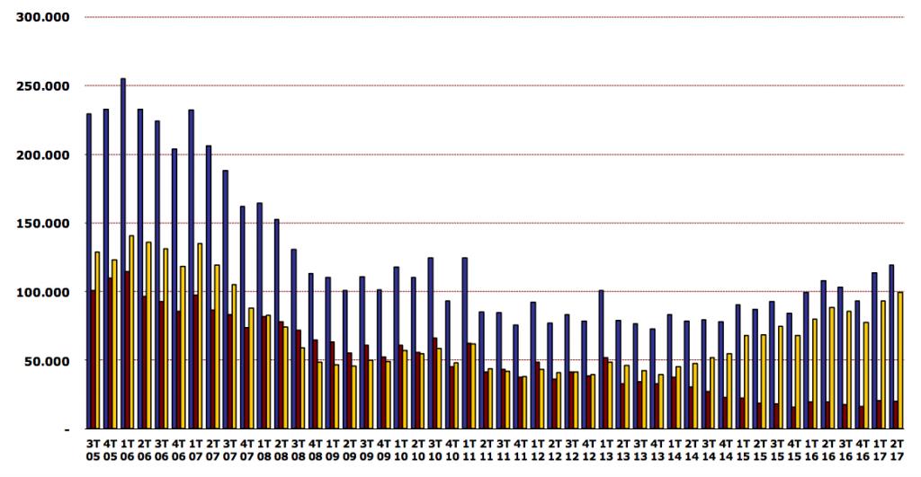 Quarterly Spanish home sales.