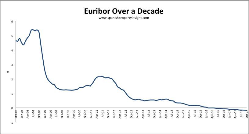 euribor interest rates spanish mortgage october 2017