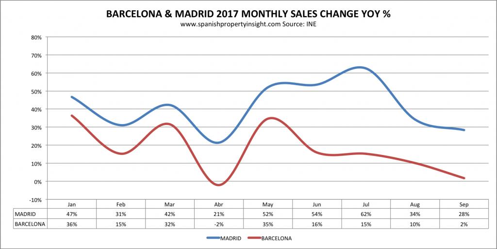 home sales barcelona madrid 2017