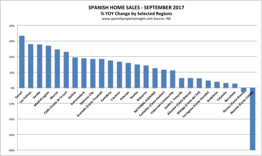 spanish property market sales september 2017
