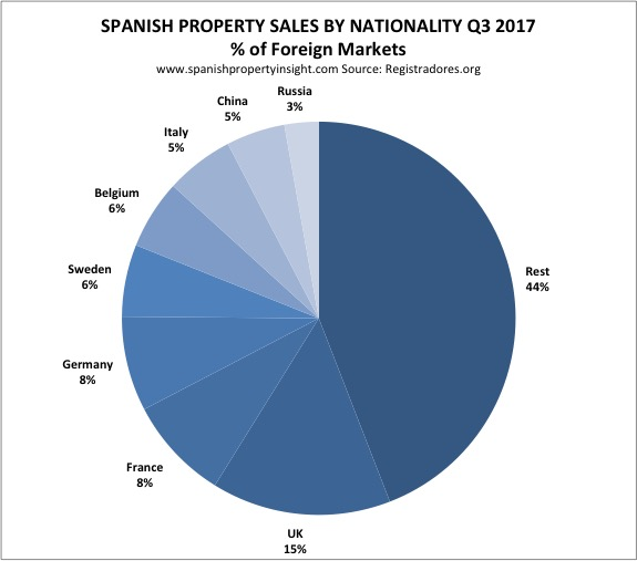 Foreign demand for property in Spain Q3 2017