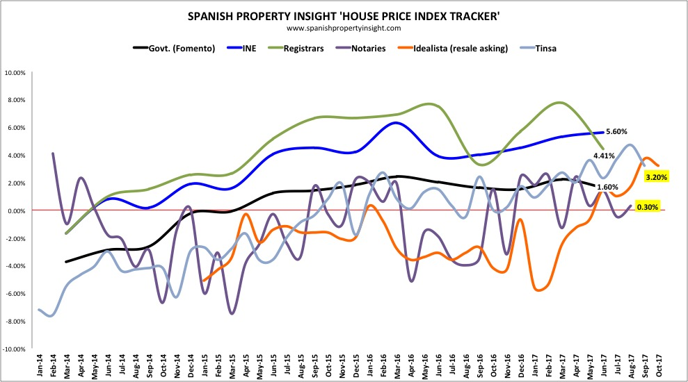 spanish house prices september 2017