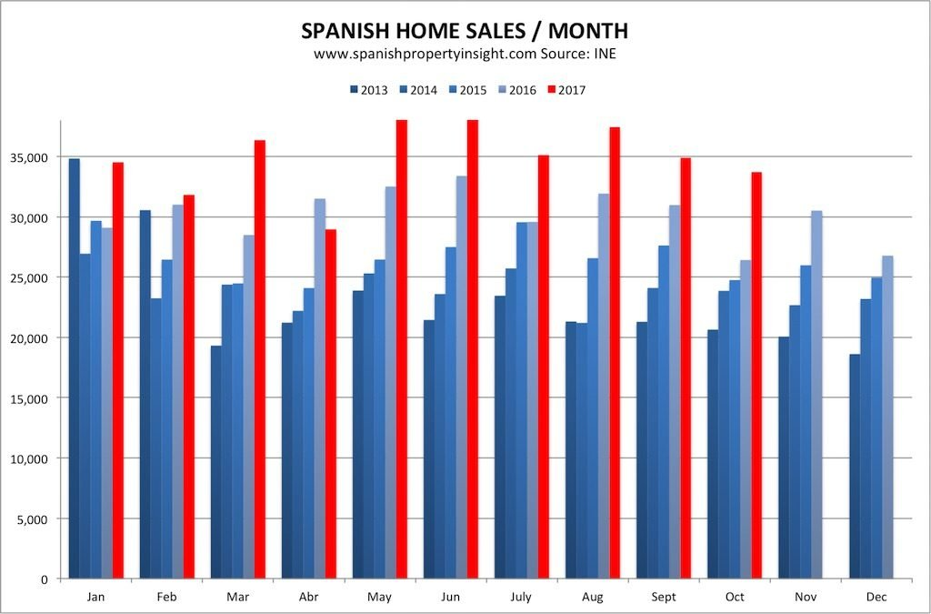 spanish property market trends
