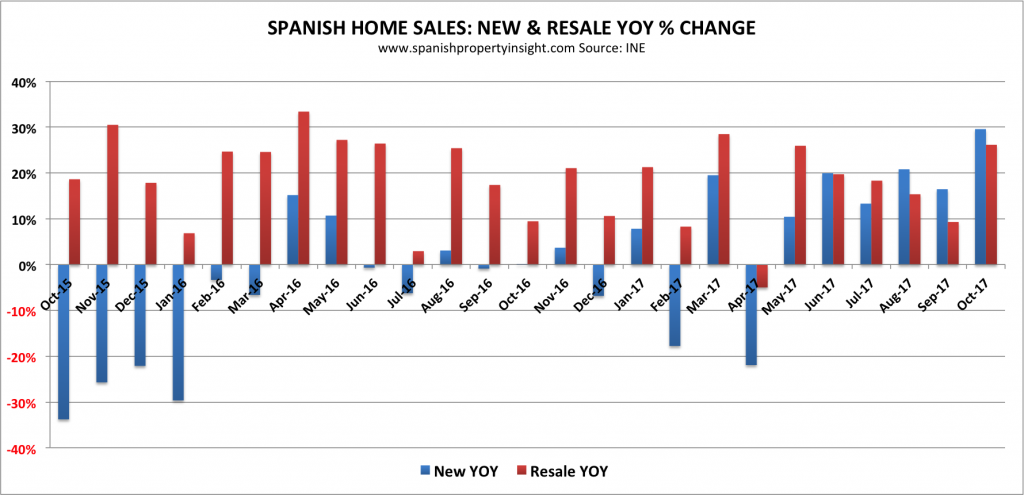 spanish home sales