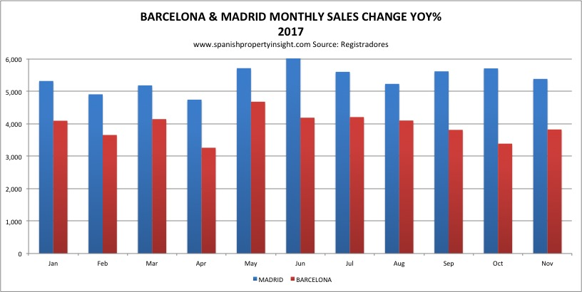 barcelona property sales catalan independence drive