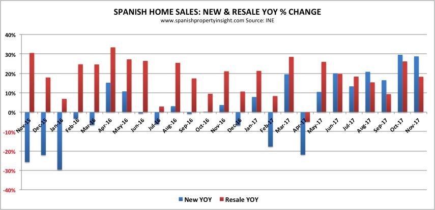 spanish home sales property market november 2017