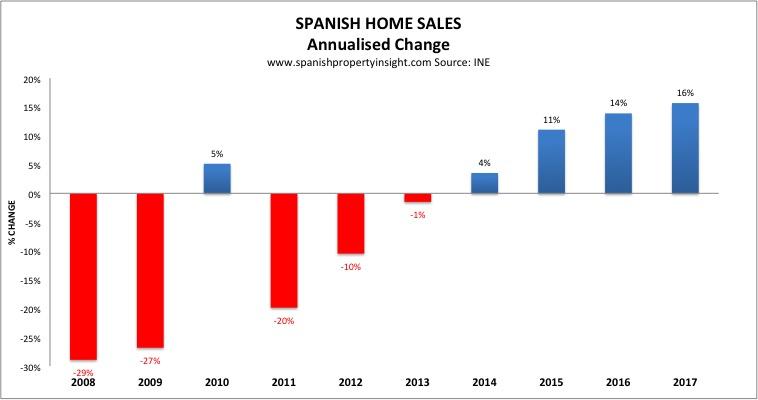 spanish property market change in sales 2017