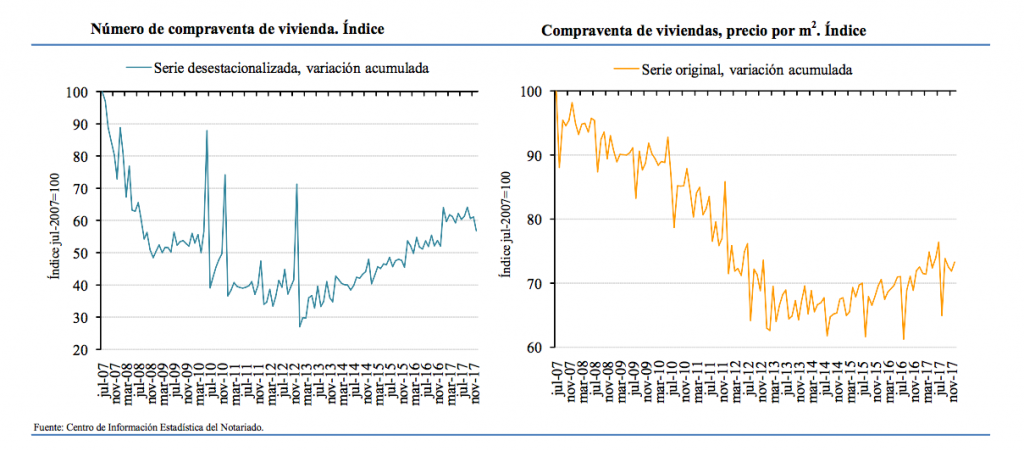 spanish home sales and house prices december 2017