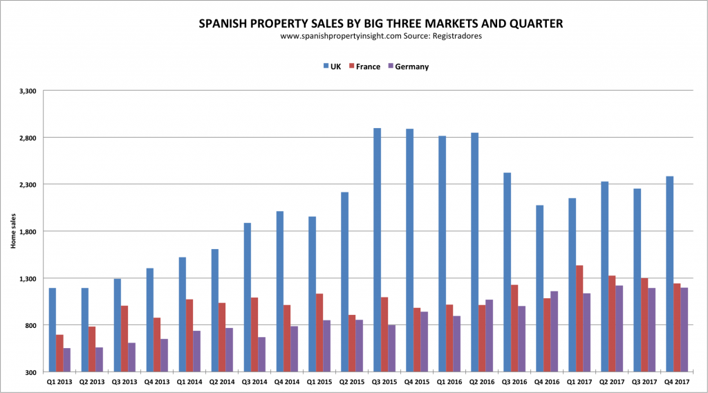 british french german demand for property in spain 2017
