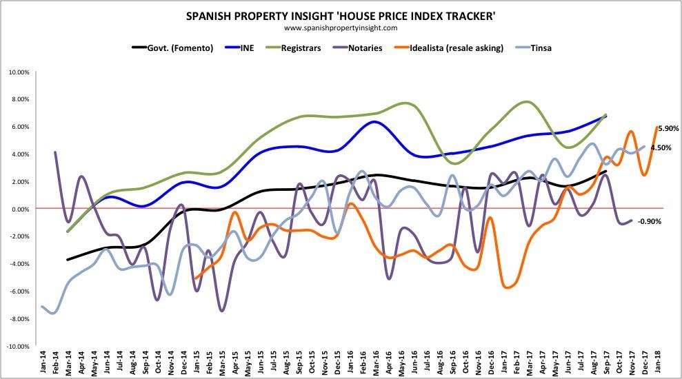 spanish house prices january 2018