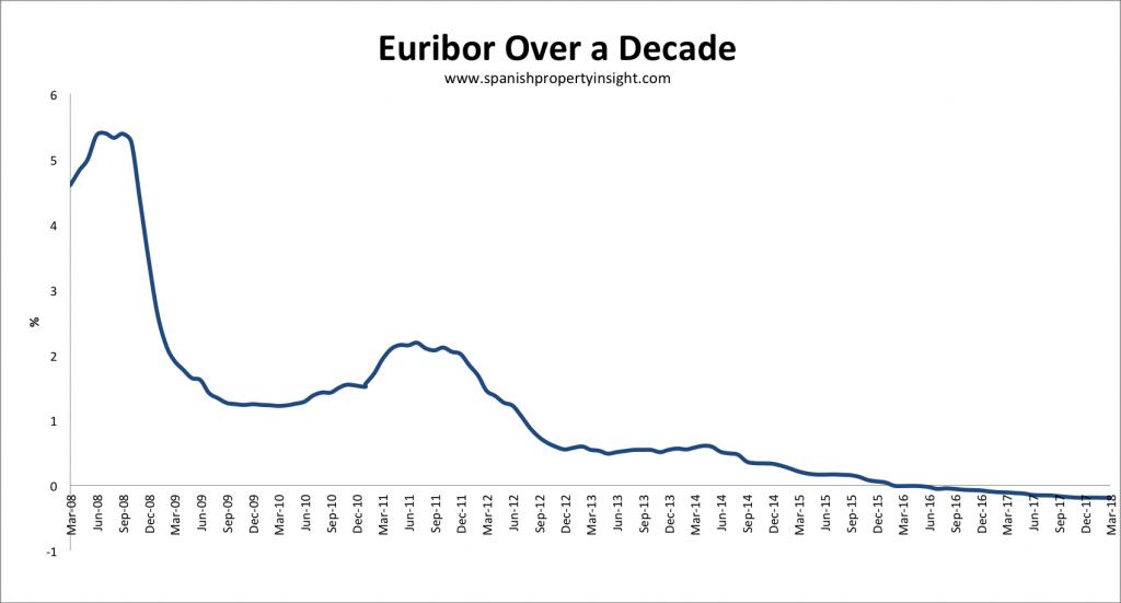 spanish mortgage euribor interest rates
