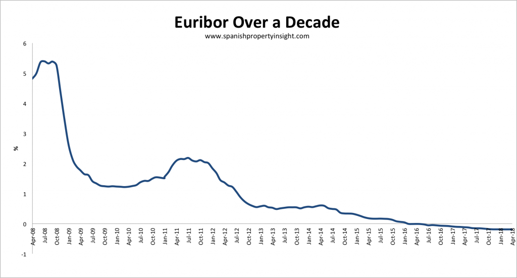 spanish mortgage euribor