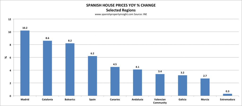 Spanish house property prices 2018