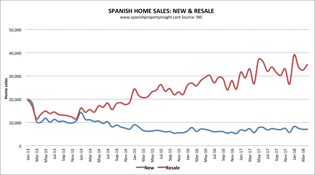 spanish property market home sales april 2018