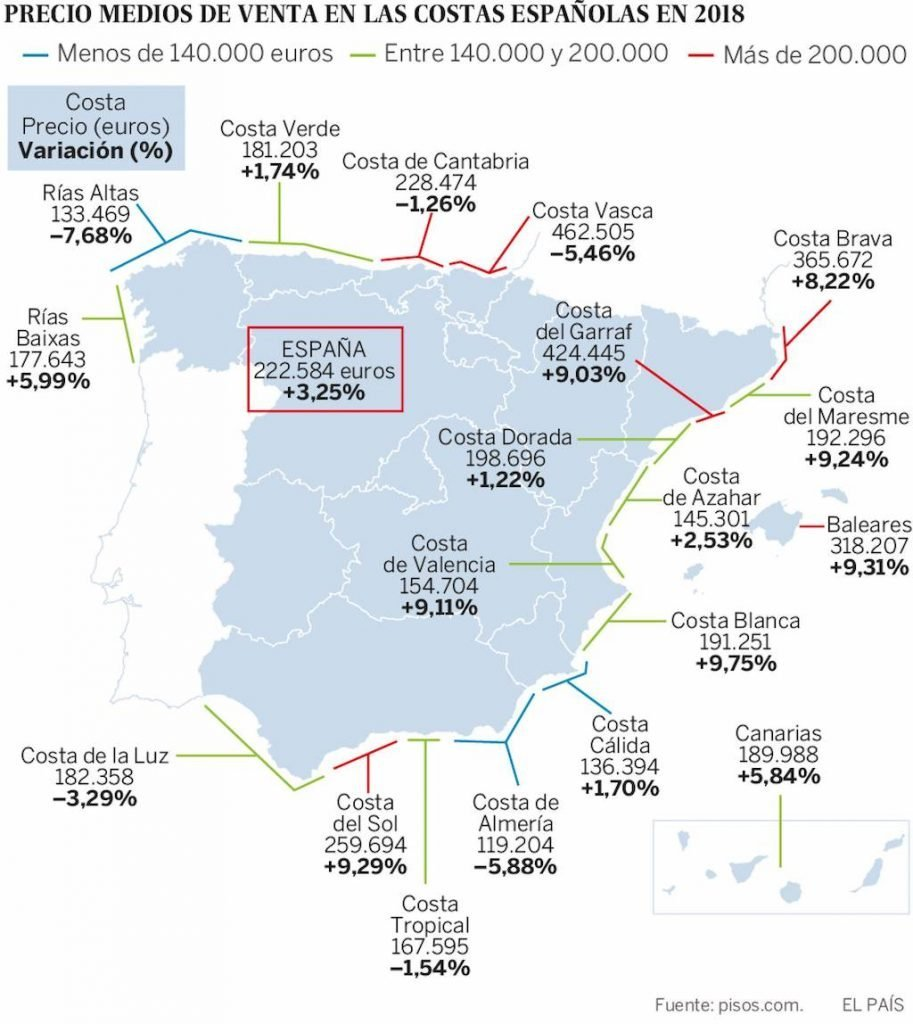 spanish holiday home prices
