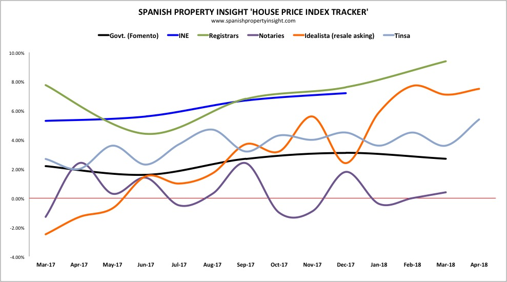 spanish house prices may 2018