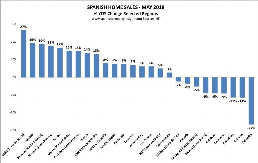 spanish property market may 2018