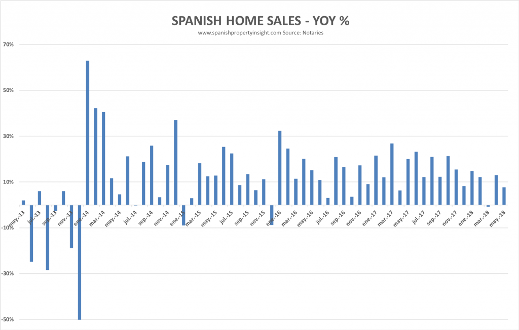 SPANISH HOME SALES