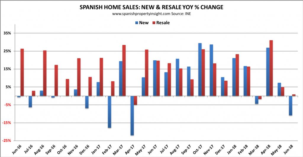 spanish property market june 2018