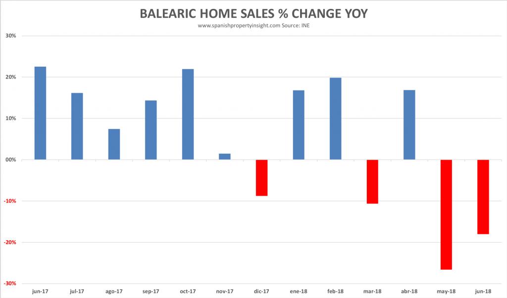 balearic home sales decline june 2018