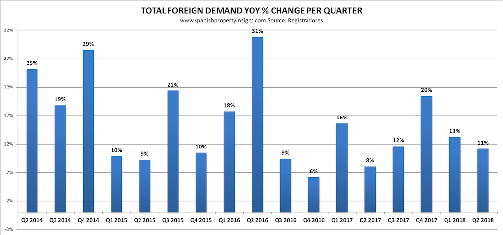 foreign demand for property in spain Q2 2018