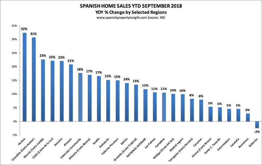 spanish property market 2018