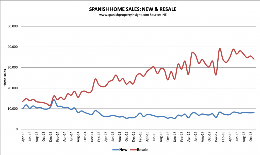 spanish property market november 2018