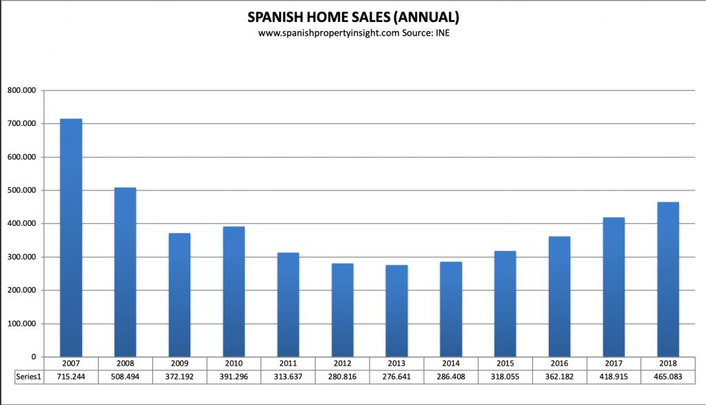 spanish property market home sales 2018