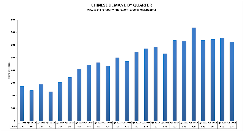 chinese demand for Spanish golden visa property