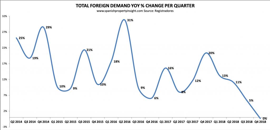 spanish property market foreign demand q4 2018