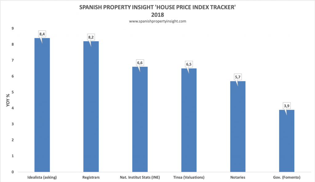 spanish property market house prices 2018