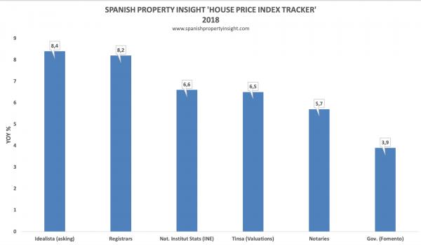 spanish property market house prices 2018