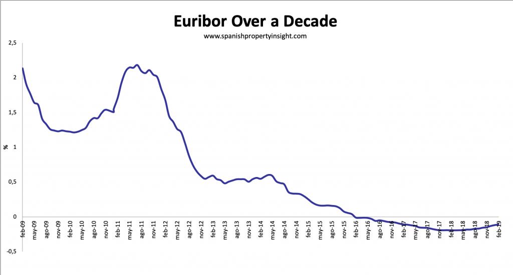 spanish mortgage lending 2019