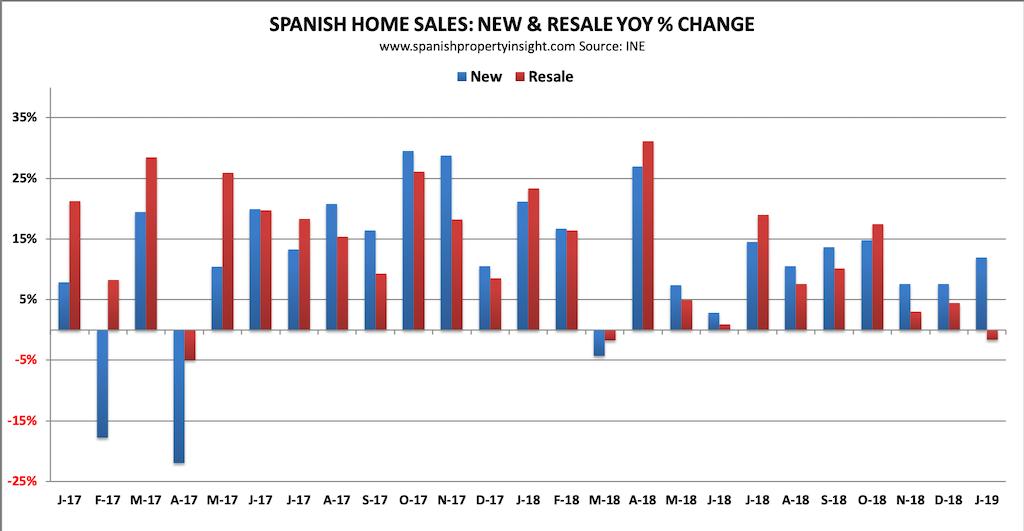 spanish property market sales jan 2019