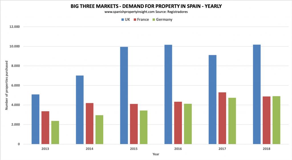 spanish property market german demand 2018