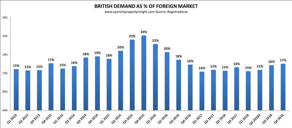 spanish property market british demand 2018