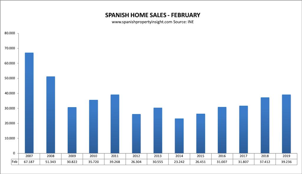 spanish property market home sales february 2019