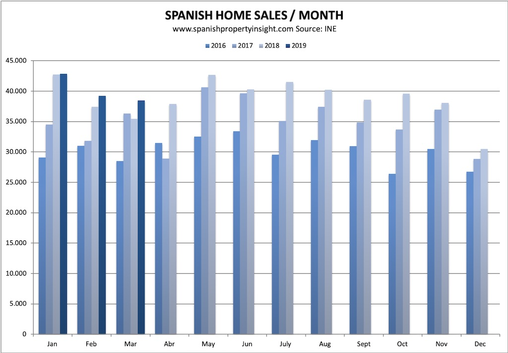 Spanish property market home sales march 2019