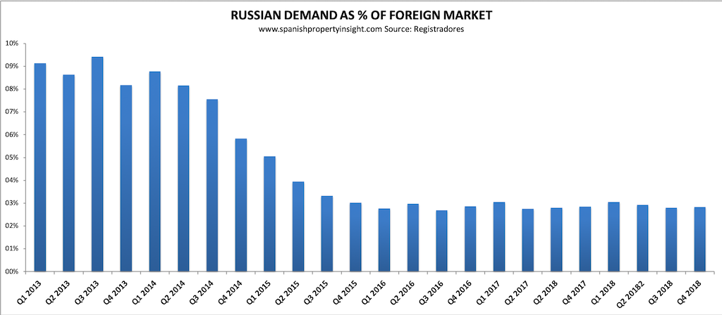 russian demand for spanish property 2018