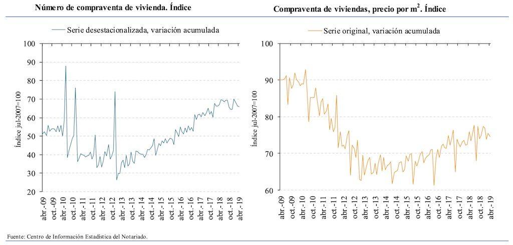 spanish property market spain home sales april 2019